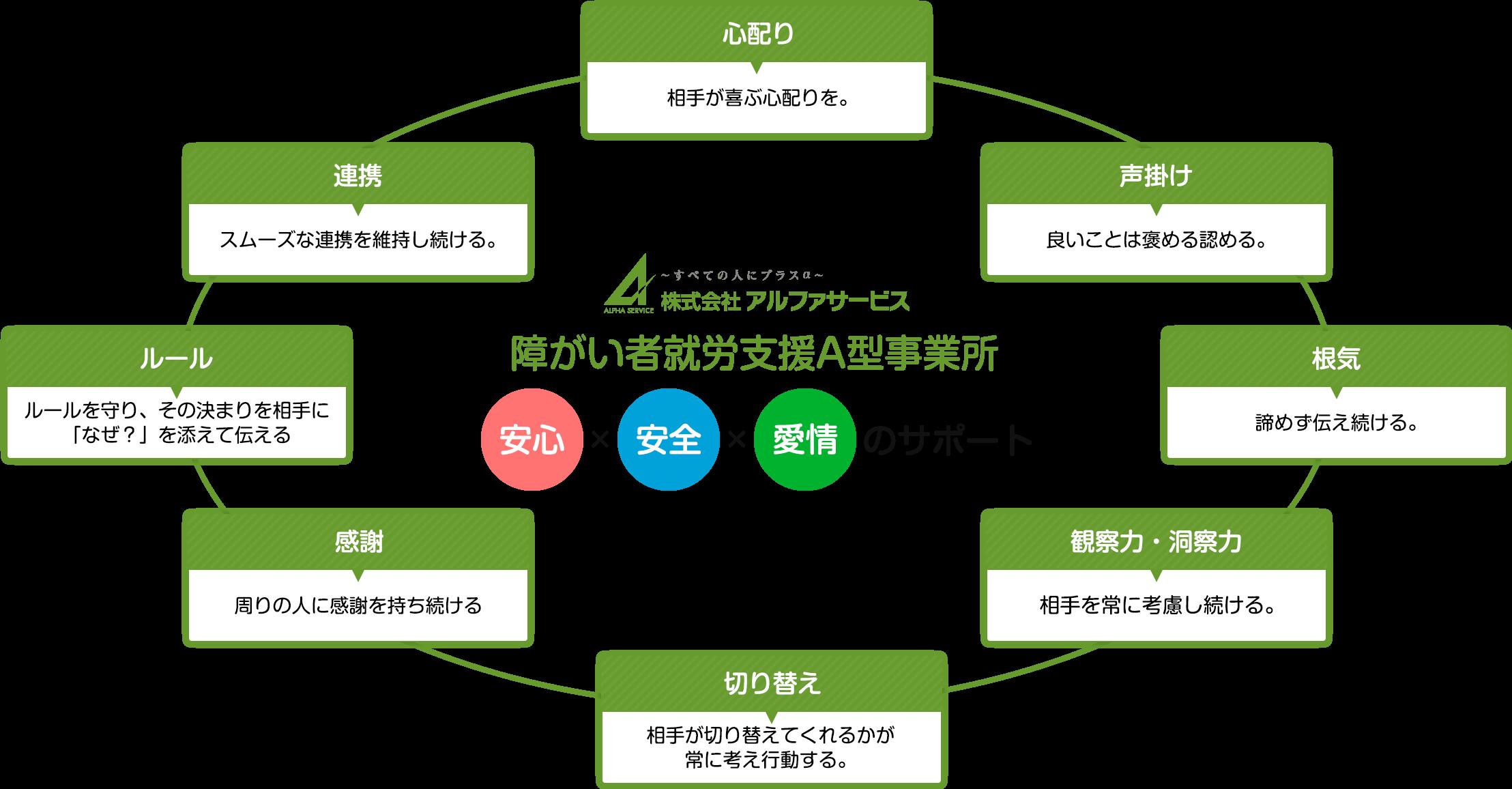 アルファサービス | 株式会社アルファスタッフ